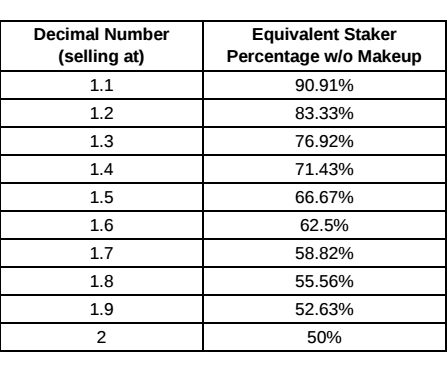 Staking Conversion Chart